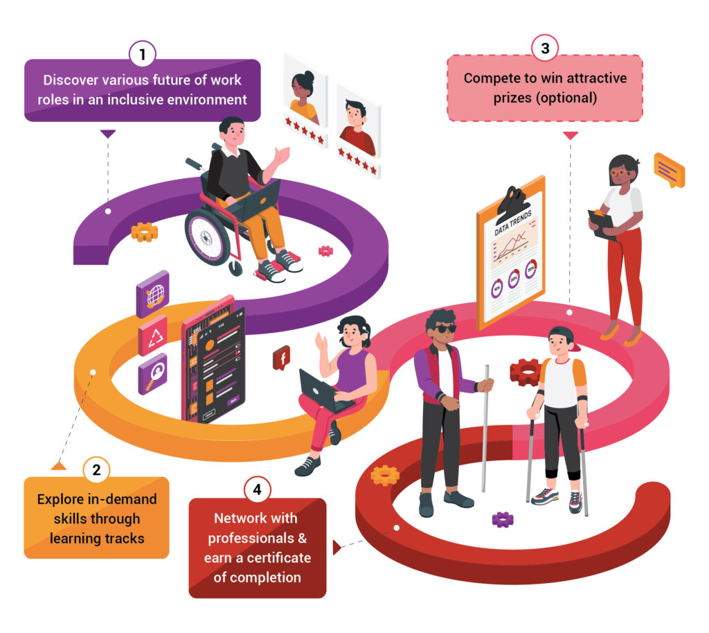 A illustration of how Talent Explorer Programme works. Week 1 is career fundamentals. Week 2 and 3 are learning tracks. Week 4 is mentoring & certifications. A Inclusive Champion Competition is optional.