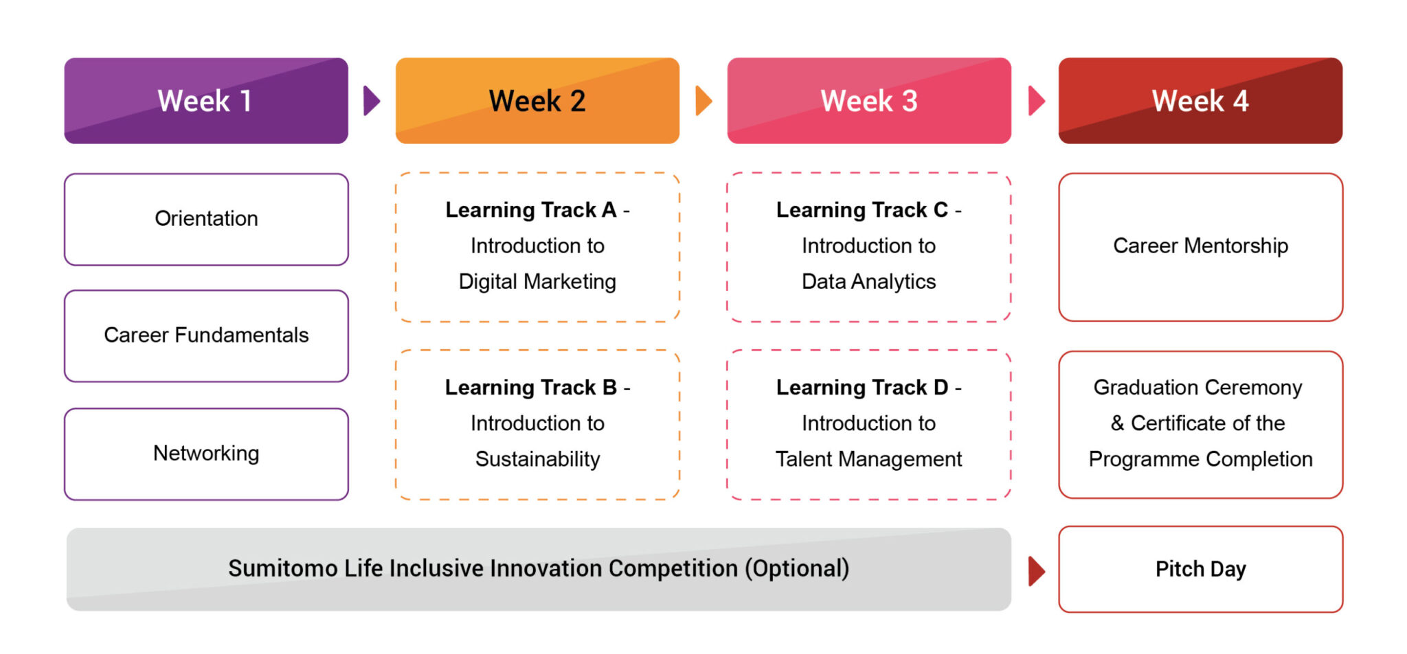 Programme schedule from week 1 to 4. Week 1 consists of orientation, career fundamentals & networking. Week 2 consists of learning track A (intro to digital marketing) and B (intro to sustainability). Week 3 consists of learning track C (intro to digital analyst) & D (intro to talent management). Week 4 consists of mentoring, certifications. On bottom, inclusive champion competition with pitch day at week 4 as an optional.